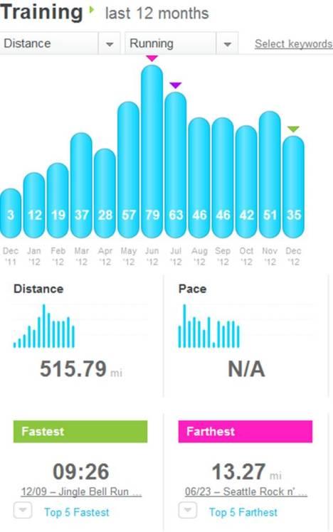 2012 miles
